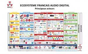 L'écosystème français de l'audio digital en 2017