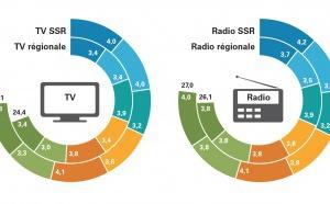 Suisse : le public évalue les programmes des radios