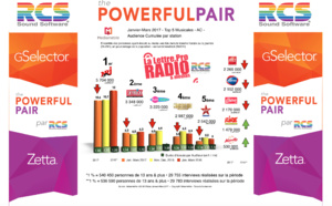 Diagramme exclusif LLP/RCS GSelector 4 - TOP 5 radios Musicales en Lundi-Vendredi - 126 000 Janvier-Mars 2017