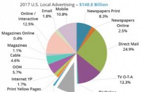 Le MAG 89 - Les radios américaines captent 10,5% du marché publicitaire local et progressent grâce au digital