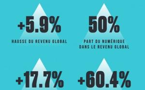 Les revenus mondiaux de la musique enregistrée en progression de 5.9%