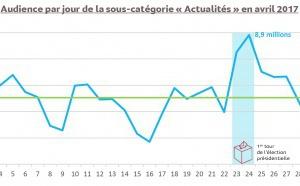 Plus de 28 millions de Français sur les sites d'actualités