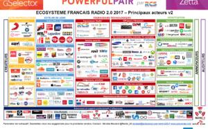 Le secteur de la RADIO2.0 - Infographie de l'écosystème