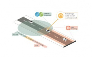 V-Traffic, TDF et Alpine annoncent le lancement de Radiobridge