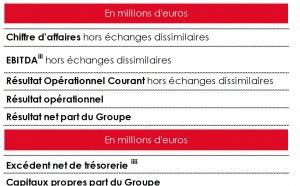 """NRJ Group : """"Bonne résistance de l'activité radio"""""""