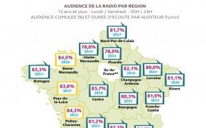 L'audience de la radio dans les régions