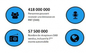 Forte croissance des ventes de récepteurs RNT/DAB+