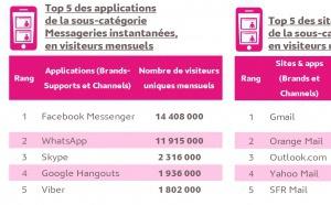 L'audience Internet mobile en France en août 2017