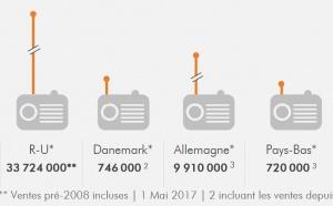 Les ventes de récepteurs RNT approchent 60 millions d'unités
