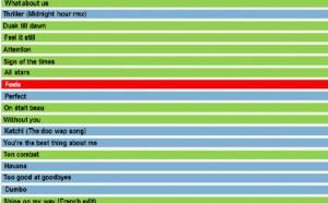 Hypertop France : l'agrément des auditeurs aux 30 titres les plus entendus en radio