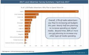 Pub radio : des hausses et des baisses en 2018
