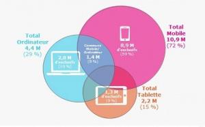 Streaming musical : 6 visiteurs sur 10 utilisent exclusivement leur mobile