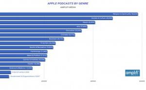 Radiographie surprenante des podcasts sur Apple