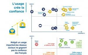 Seulement 40% des Français ont confiance au numérique
