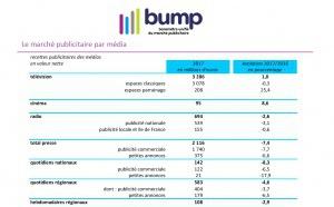 Marché publicitaire : - 2.6% pour la radio en 2017