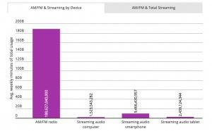 USA : le paysage audio évolue, la radio reste solide