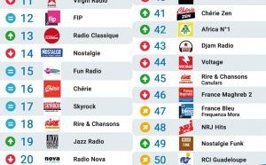 Le MAG 99 - Les 50 radios les plus écoutées sur Radioline