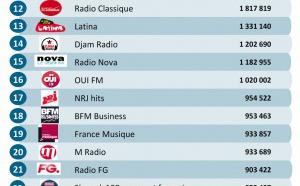 Voici les radios digitales les plus écoutées