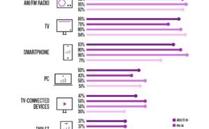 Comment les Américains écoutent-ils la radio ?