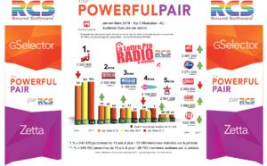 Diagramme exclusif LLP/RCS GSelector 4 - TOP 5 radios Musicales en Lundi-Vendredi - 126 000 Janvier-Mars 2018