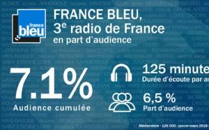 France Bleu passe la barre des 7 points d'audience