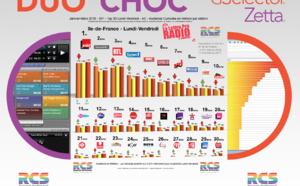 Top 30 des radios en Ile-de-France - 126 000 IDF - Diagramme exclusif LLP/RCS GSelector-Zetta