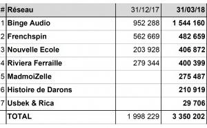 Podtrac : les podcasts les plus écoutés en France