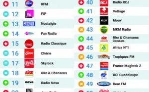 Le MAG 100 - Les 50 radios les plus écoutées sur Radioline