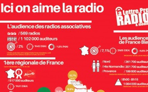 L'audience des radios locales en France