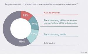 La radio reste un prescripteur majeur pour les nouveautés musicales