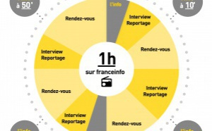 """franceinfo veut """"informer, éclairer et innover"""""""