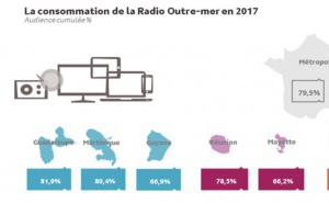 1.5 million d'auditeurs quotidiens en Outre-Mer