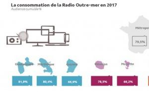 1.5 million d'auditeurs quotidiens en Outre-Mer