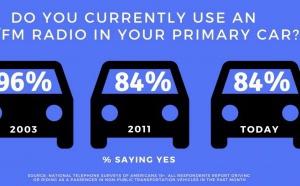 La portée de la radio dans les voitures n'a pas changé depuis 2011