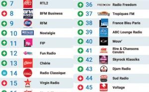 Le MAG 104 - Les 50 radios les plus écoutées sur Radioline