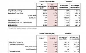 Hausse du chiffre d'affaires de Lagardère