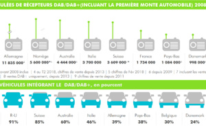 Le DAB+ : pilier de la radio de demain en Europe