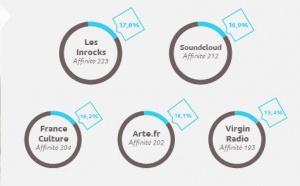 """Le podcast est tendance"" selon Médiamétrie"