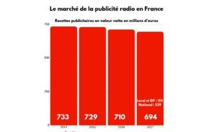 HS Régies publicitaires - Publicité audio : tous les chiffres