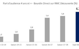 """Des records historiques pour l'émission """"Bourdin Direct"""""""