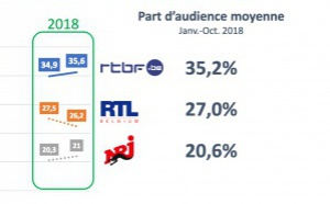 La RTBF confirme son leadership en radio