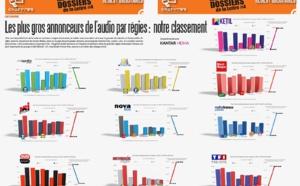 HS Régies publicitaires - Les plus gros annonceurs de l'audio par régies
