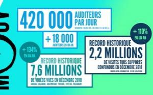 420 000 auditeurs quotidiens pour Mouv'