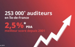Les audiences de OUI FM continuent de progresser