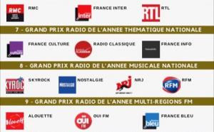 À 18h, vous connaîtrez les lauréats des Grands Prix Radio 2019