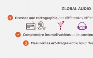 """Médiamétrie lance """"Global Audio"""""""