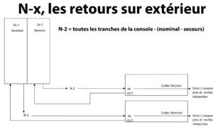 Bête noire de technique radio: les liaisons extérieures et les N-X