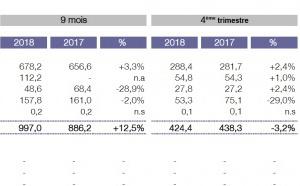 M6 Groupe : le pôle radio gagne des parts de marché