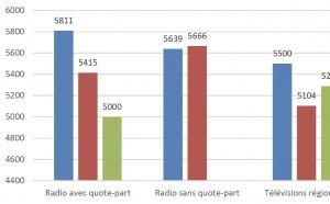 Les salaires dans les radios locales en Suisse