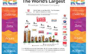 Diagramme exclusif LLP/RCS GSelector 4 - TOP 5 radios Musicales en Lundi-Vendredi - 126 000 Janvier-Mars 2019